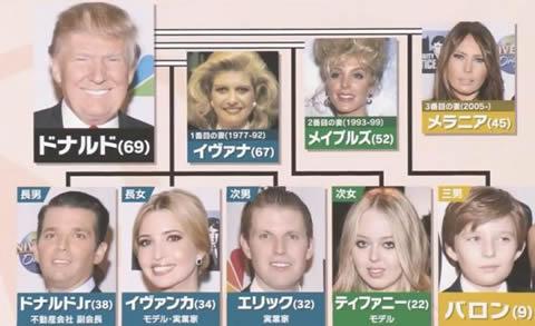 ドナルドトランプ 家族・ファミリー図